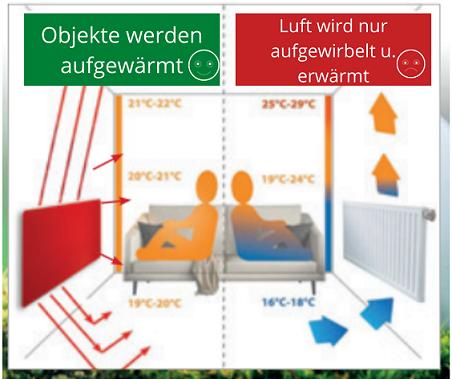 KBE-Infrarot-heizung-onstallateur