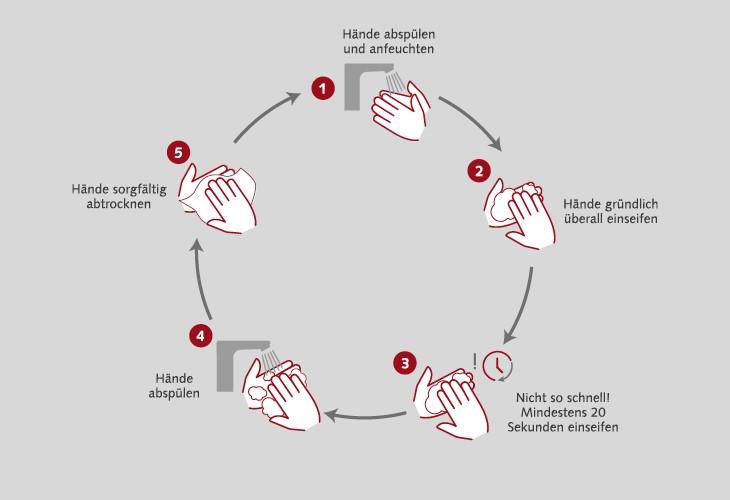 Symbol-Richtig-H-ndewaschen