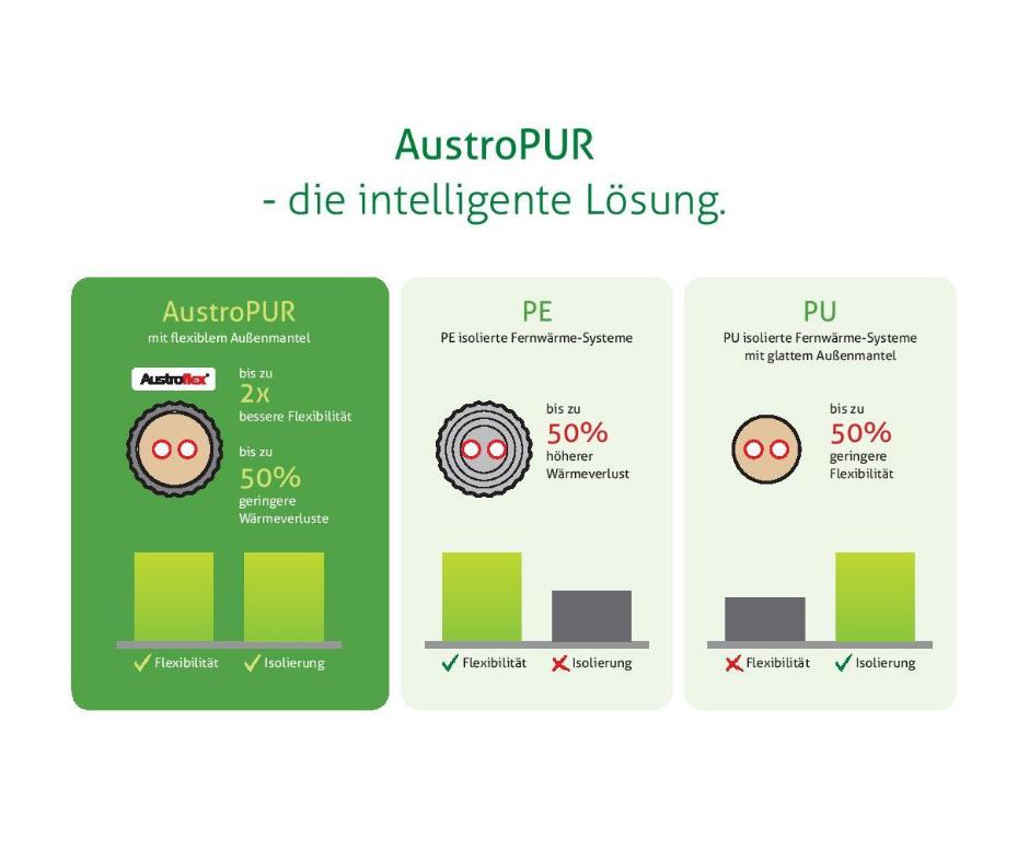 AustroPur Vorteile Aufbau